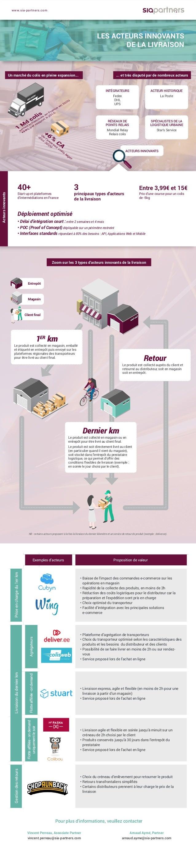 Entrepôt Magasin Client final Un marché du colis en pleine expansion... INTÉGRATEURS Fedex DHL UPS RÉSEAUX DE POINTS RELAI...