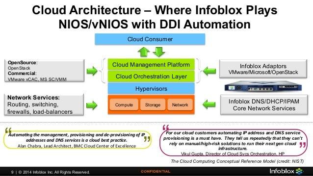 Infoblox Cloud Solutions - Cisco Mid-Atlantic User Group