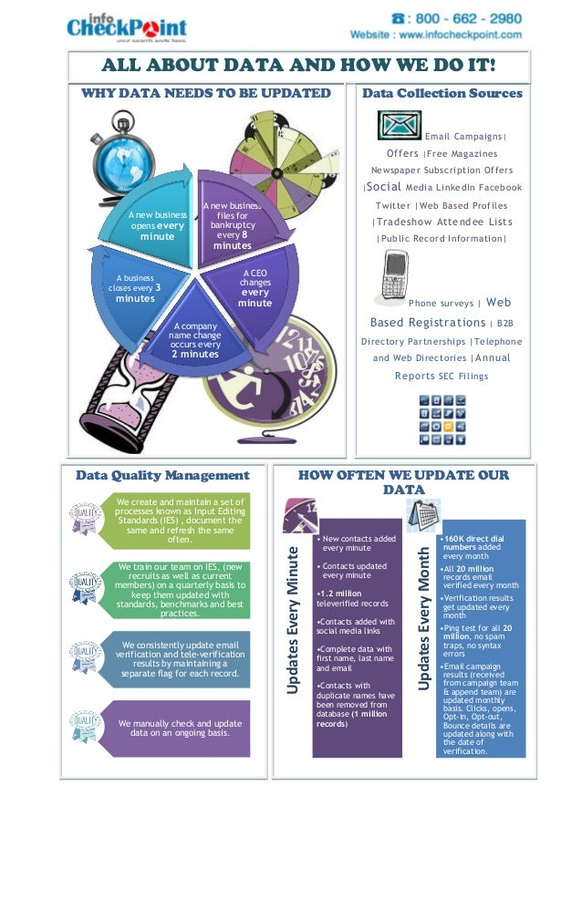ALL ABOUT DATA AND HOW WE DO IT!WHY DATA NEEDS TO BE UPDATED                                                      Data Col...