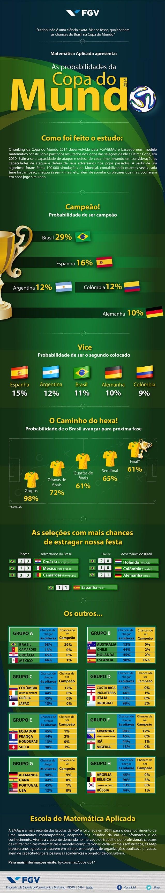 FGV/EMAp - As probabilidades da Copa do Mundo [Infográfico]