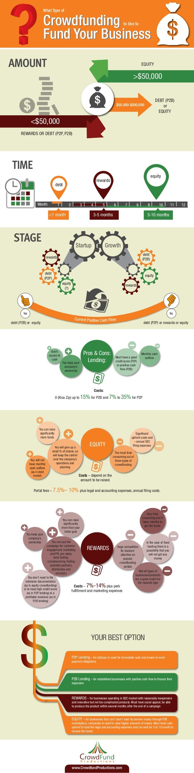 What Type of  Crowdfunding Fund Your Business to Use to  AMOUNT  EQUITY  >$50,000 DEBT (P2B) or EQUITY  $50,000-$500,000  ...