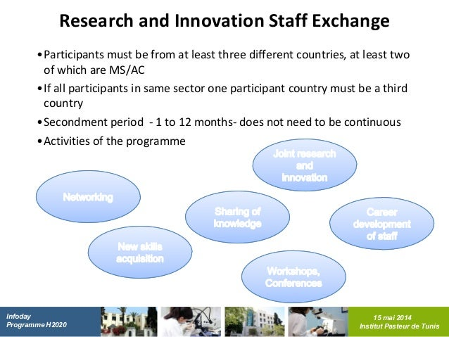 Horizon 2020 (H2020) The Framework Programme For Research and Innovat…