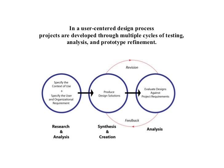 Info Design Urban Week1