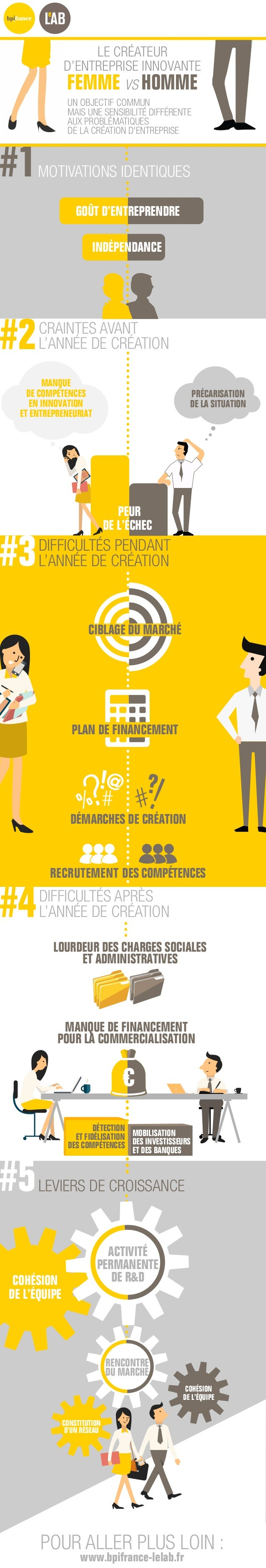 MANQUE DE FINANCEMENT POUR LA COMMERCIALISATION LOURDEUR DES CHARGES SOCIALES ET ADMINISTRATIVES MOTIVATIONS IDENTIQUES#1 ...