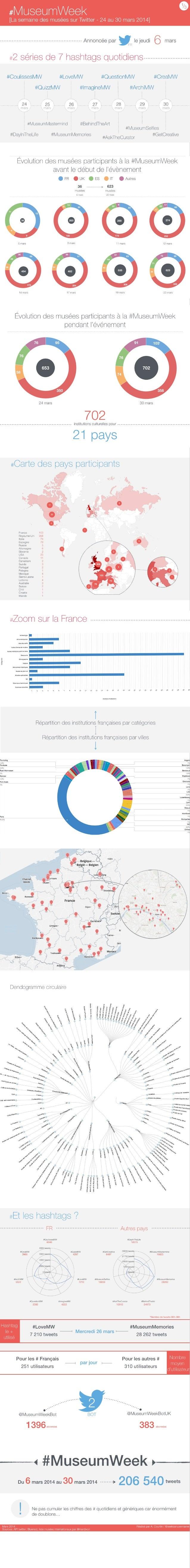 MuseumWeek2014: 1er infographie