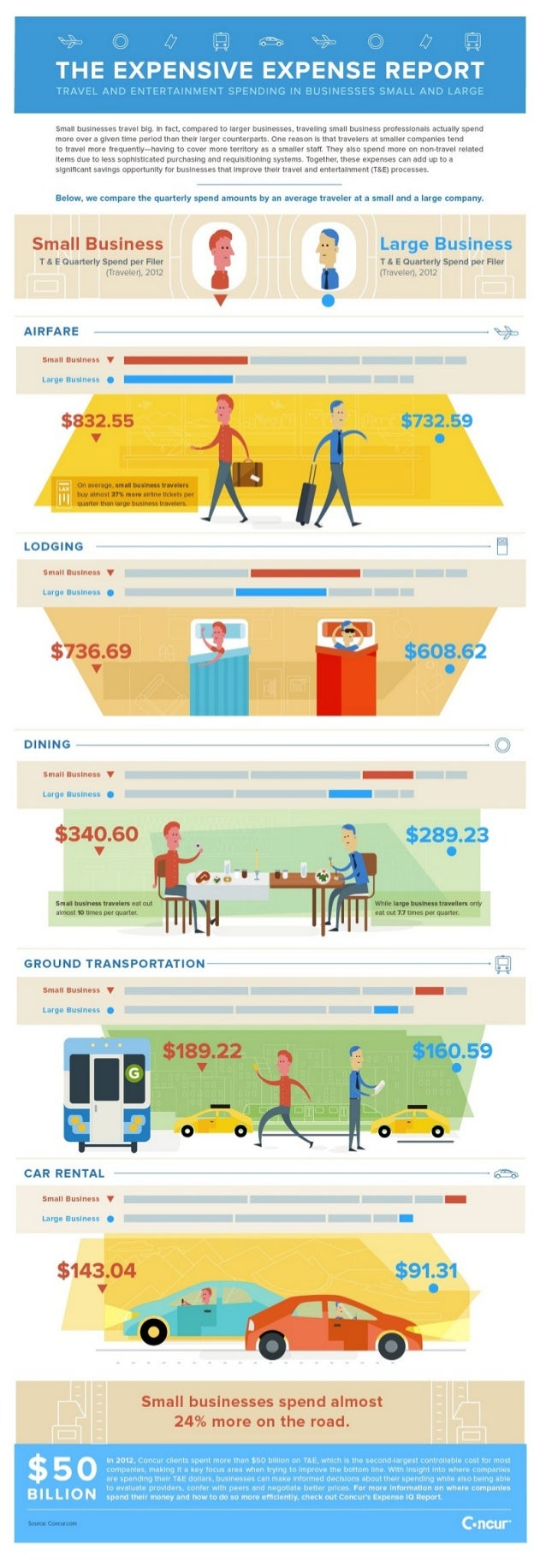 Concur ExpenseIQ Report Infographic