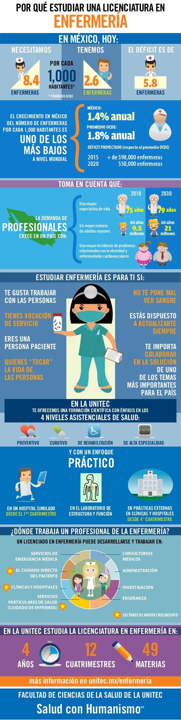 En la UNITEC te ofrecemos una formación científica con ÉNFASIS en los 4 NIVELES ASIsTENCIALES DE SALUD: Preventivo Curativ...