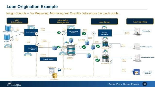 Infogix BCBS 239 Implementation Challenges
