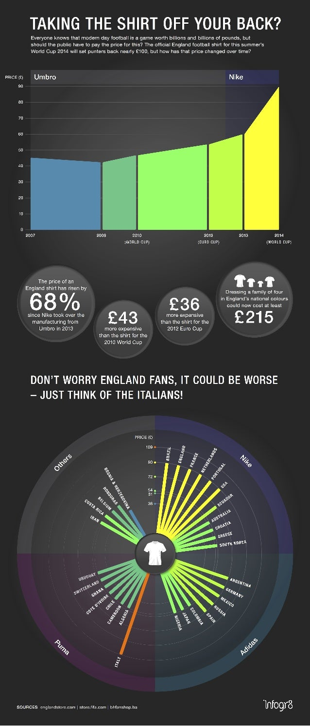 Facts Behind the England Shirt £90 Price Tag Infographic