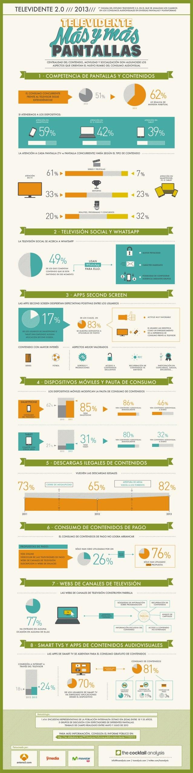 Infografía 7ª Oleada de Televidente 2.0
