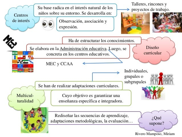 Infograf a del tema 5 el dise o curricular en la for Diseno curricular educacion inicial