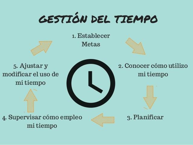 Infografía gestión del tiempo