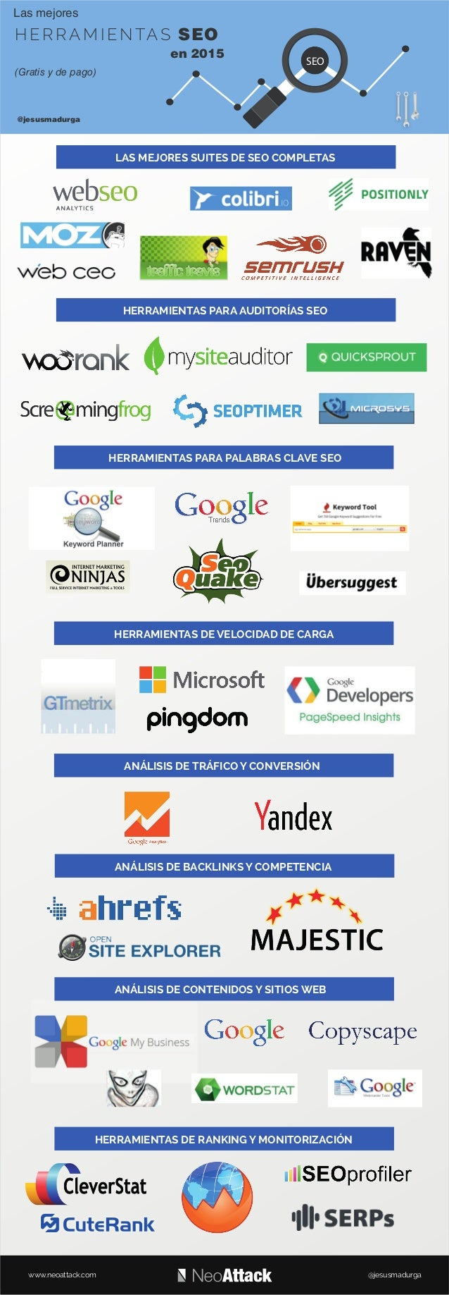 www.neoattack.com @jesusmadurga @jesusmadurga HERRAMIENTAS DE VELOCIDAD DE CARGA HERRAMIENTAS PARA AUDITORÍAS SEO LAS MEJO...