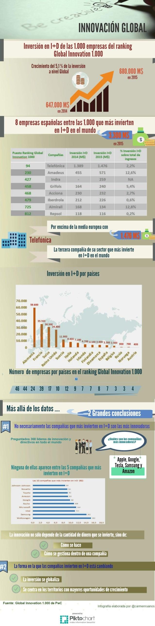Infografía innovación a nivel global. Más info: http://bit.ly/2900oaC