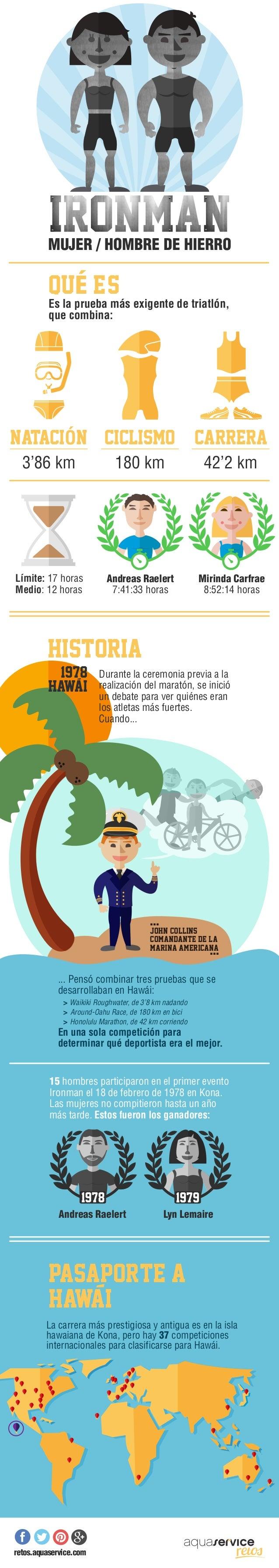 Es la prueba más exigente de triatlón, que combina: QUÉ E-S++ MUJER / HOMBRE DE HIERRO HISTORIA Durante la ceremonia previ...