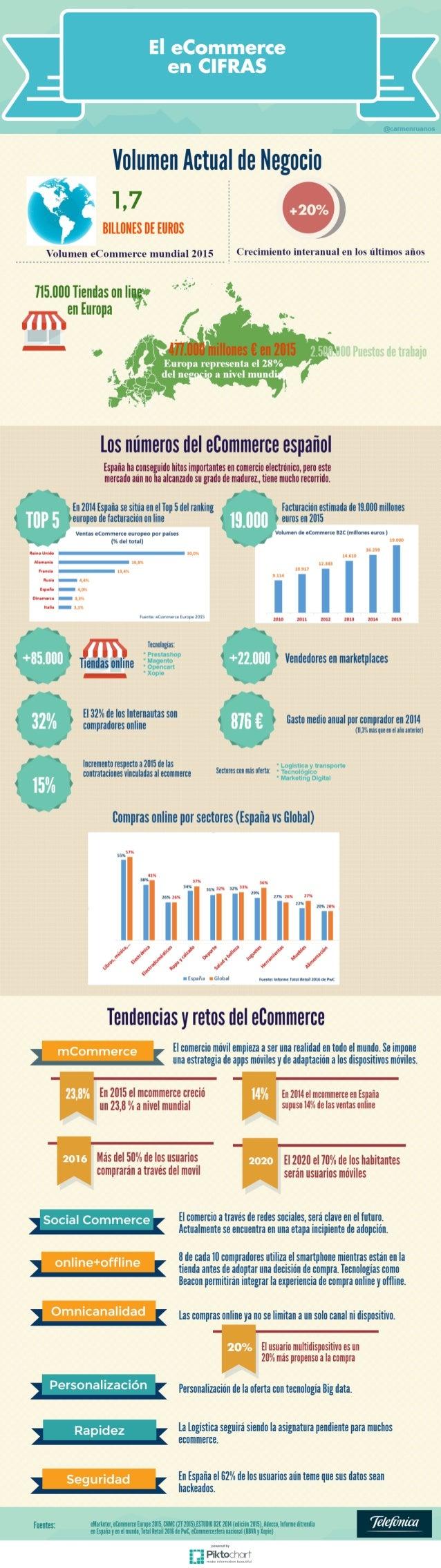 El eCommerce español en cifras