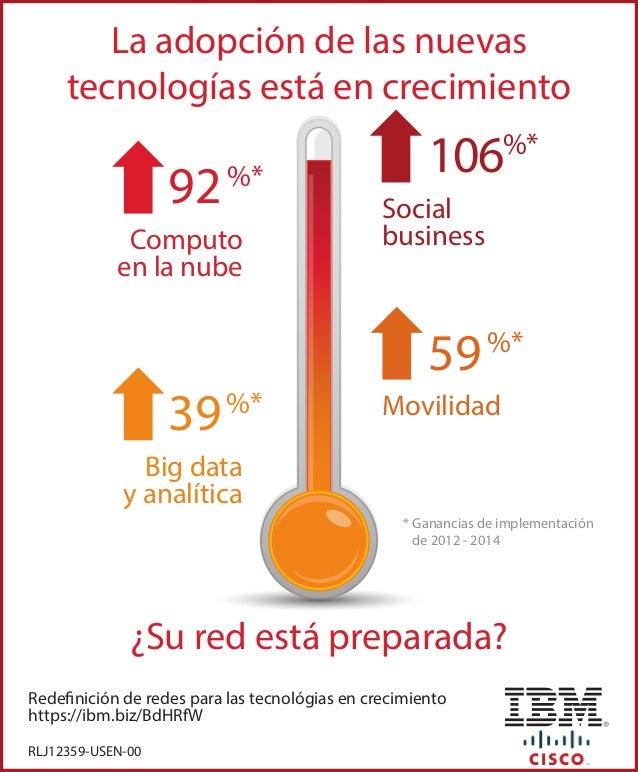 Redefinición de redes para las tecnológias en crecimiento https://ibm.biz/BdHRfW Computo en la nube 92%* Movilidad 59%* Bi...