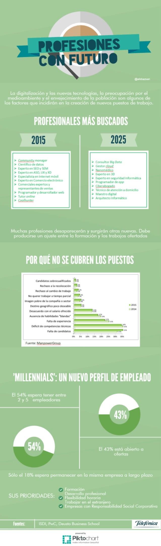 Infografía profesiones con futuro. Más información http://bit.ly/2bSDVNN
