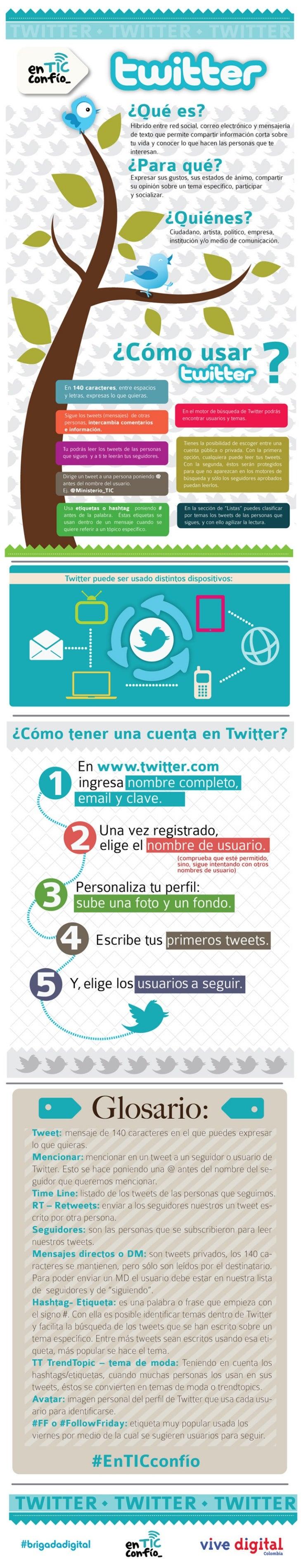 Infografía uso de twitter