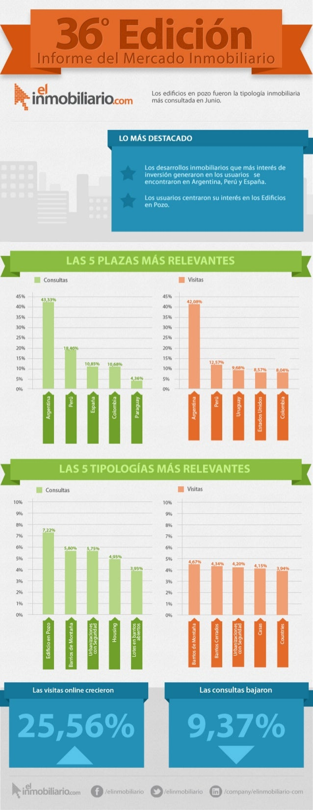 Informe mensual elinmobilario.com - Julio 2013