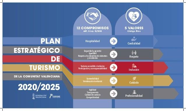 2020/2025 DE LA COMUNITAT VALENCIANA 12 COMPROMISOS ART. 5 Ley 15/2018 5 VALORES C�digo �tico Hospitalidad Seguridad y gar...