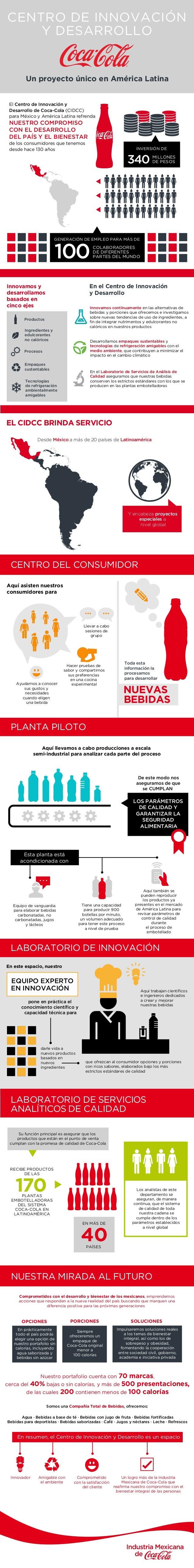 Un proyecto único en América Latina CENTRO DE INNOVACIÓN Y DESARROLLO CENTRO DEL CONSUMIDOR PLANTA PILOTO LABORATORIO DE I...