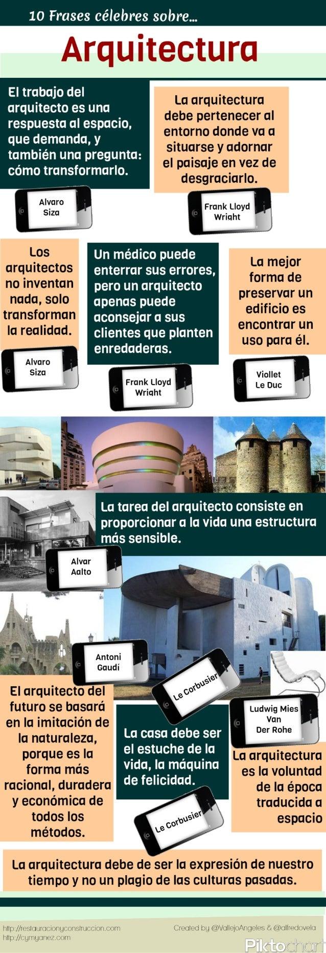 10 citas célebres sobre arquitectura