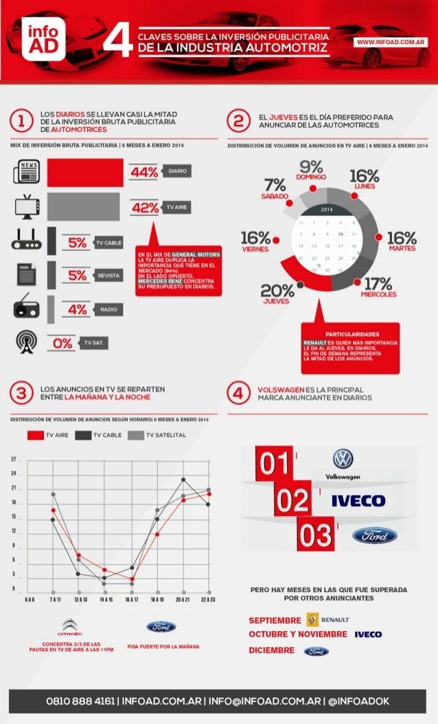 Infografía: Como pauta la industria Automotriz en Argentina