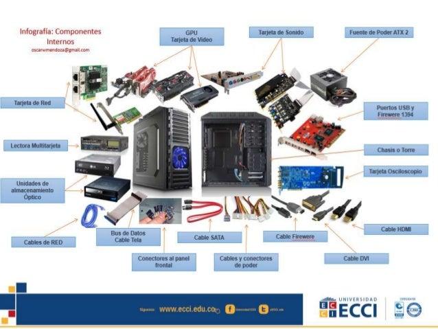 Resultado de imagen de componentes del pc
