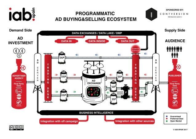 Infografia ecosistema compra programática