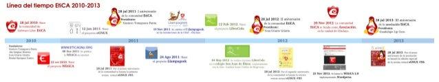 Infografia EtiCA 2013