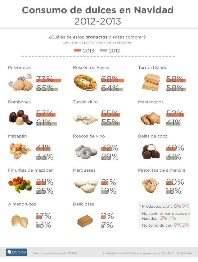 Consumo de dulces en Navidad 2012-2013 ¿Cuáles de estos productos piensas comprar? Los usuarios podían elegir varias opcio...