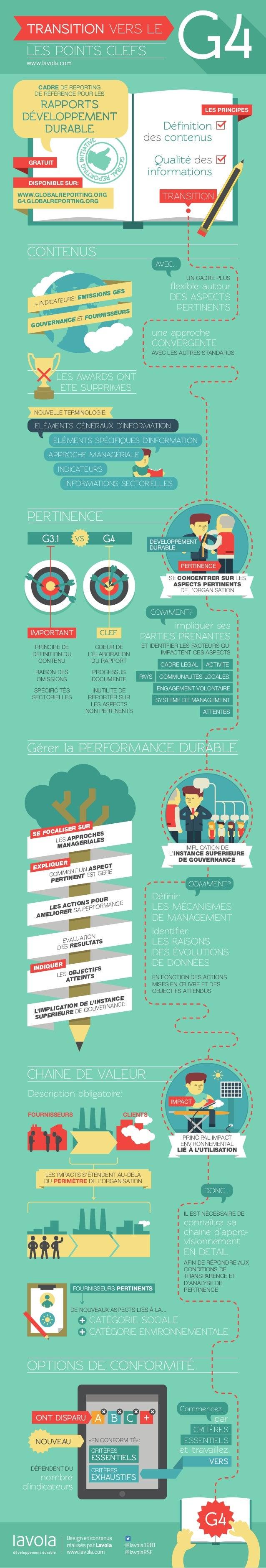 G4  TRANSITION VERS LE LES POINTS CLEFS www.lavola.com CADRE DE REPORTING DE RÉFÉRENCE POUR LES  RAPPORTS DÉVELOPPEMENT DU...