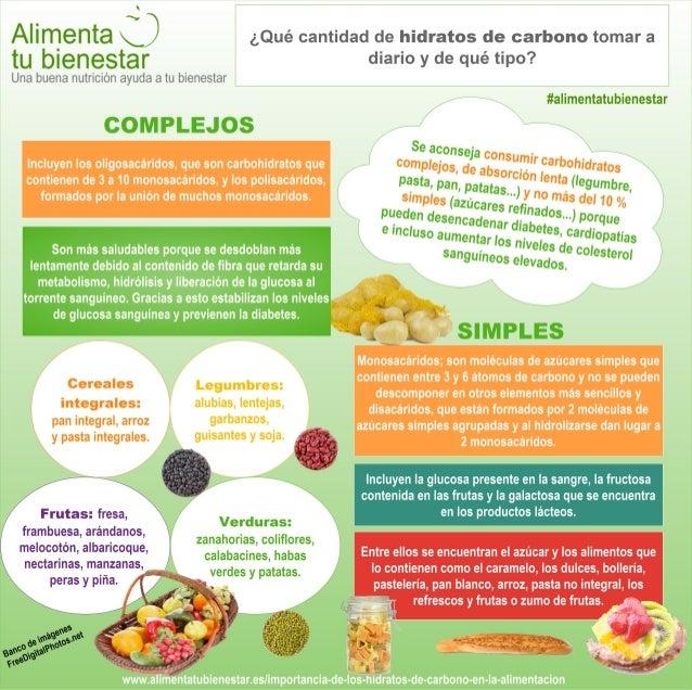 Infografía Hidratos de carbono: tipos y fuentes alimentarias