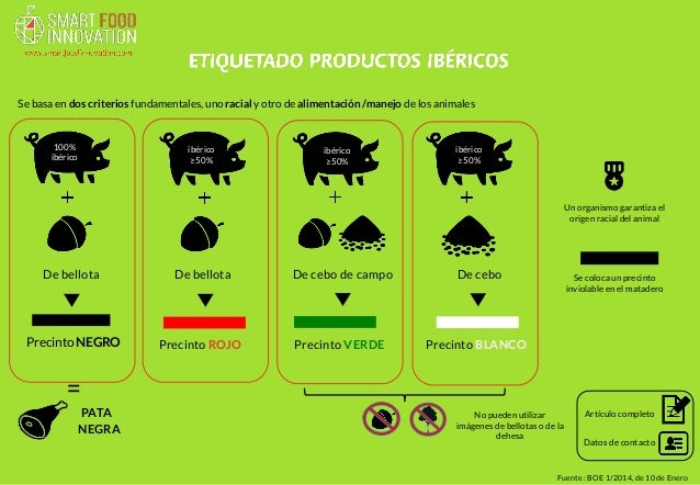 Precinto NEGRO  Fuente : BOE 1/2014, de 10 de Enero  100%  ibérico  De cebo  De bellota  ibérico  ≥50%  Se basa en dos cri...