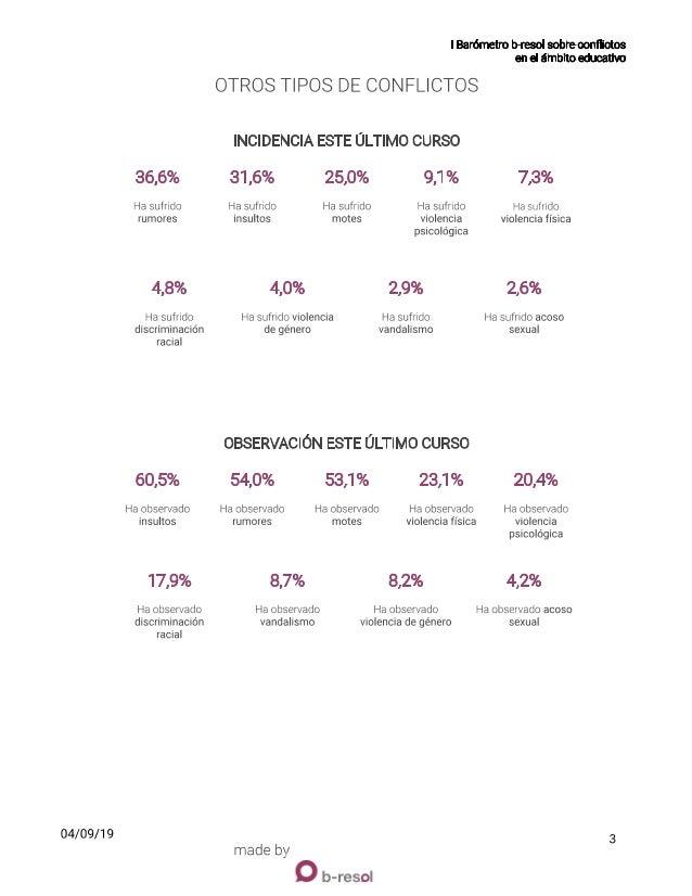 Infografia Ier Barómetro b-resol Slide 3