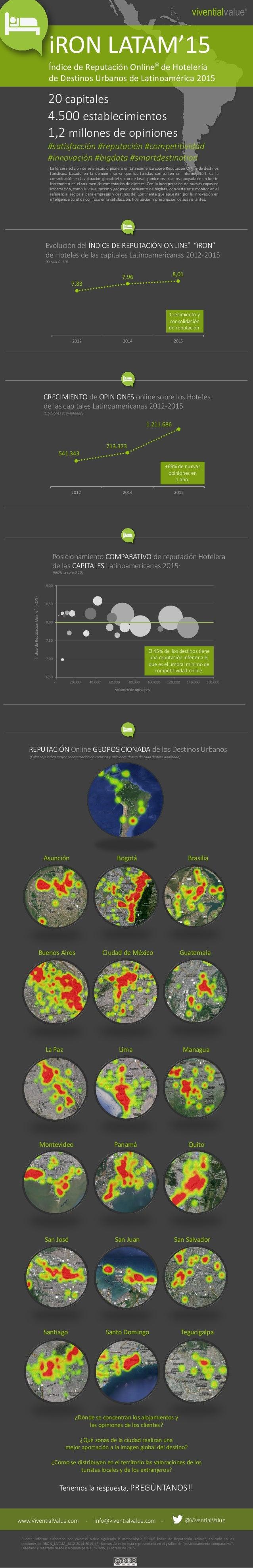 iRON LATAM'15 Índice de Reputación Online® de Hotelería de Destinos Urbanos de Latinoamérica 2015 viventialvalue® 20 capit...