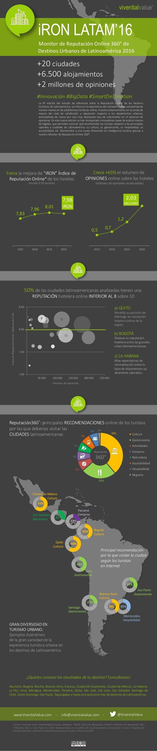 39% 25% 8% 7% 7% 7% 6% 1% Cultura Gastronomía Actividades Compras Naturaleza Accesibilidad Hospitalidad Negocio iRON LATAM...