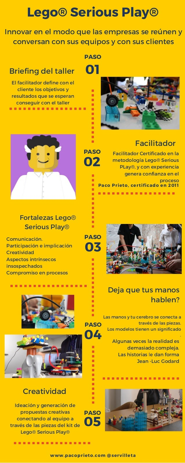 Lego® Serious Play® Briefing del taller Facilitador 03 Fortalezas Lego® Serious Play® 01 02 04 05 Creatividad El facilitad...