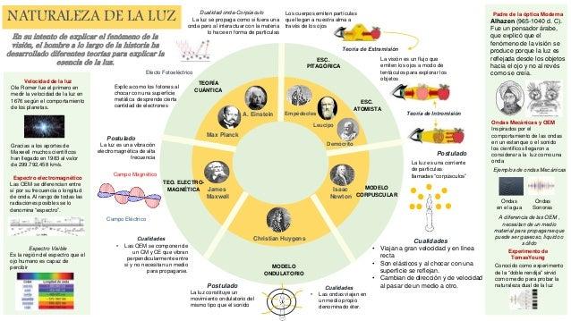 Infografia Lv2