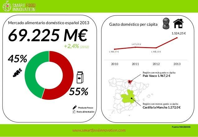 1.460,37 €  1.471,35 €  1.468,10 €  1.524,25 €  2010  2011  2012  2013  69.225 M€  Regióncon menosgasto x cápita  Castilla...