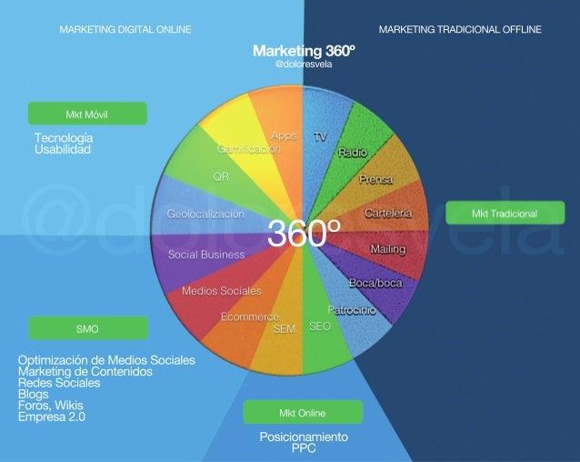 360º Marketing360º @doloresvela Posicionamiento PPC Tecnología Usabilidad OptimizacióndeMediosSociales MarketingdeContenid...