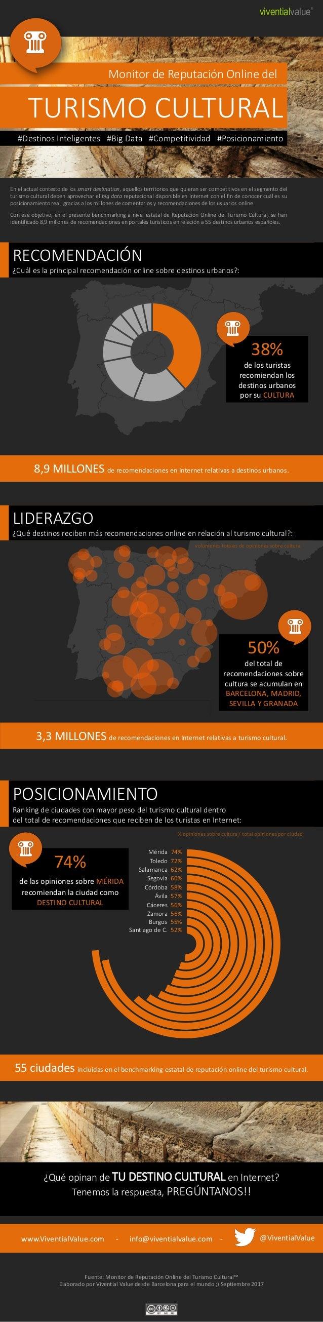 viventialvalue® Fuente: Monitor de Reputación Online del Turismo Cultural™ Elaborado por Vivential Value desde Barcelona p...