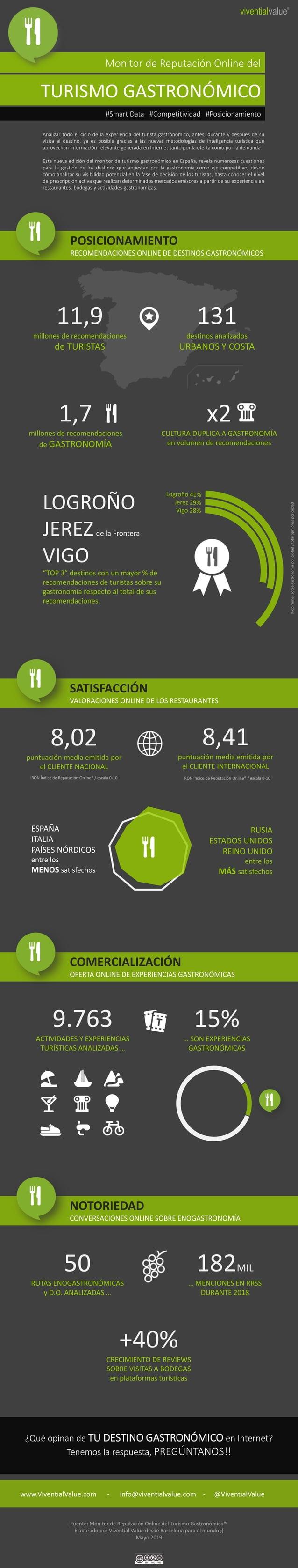 POSICIONAMIENTO RECOMENDACIONES ONLINE DE DESTINOS GASTRONÓMICOS 131 destinos analizados URBANOS Y COSTA 1,7 millones de r...