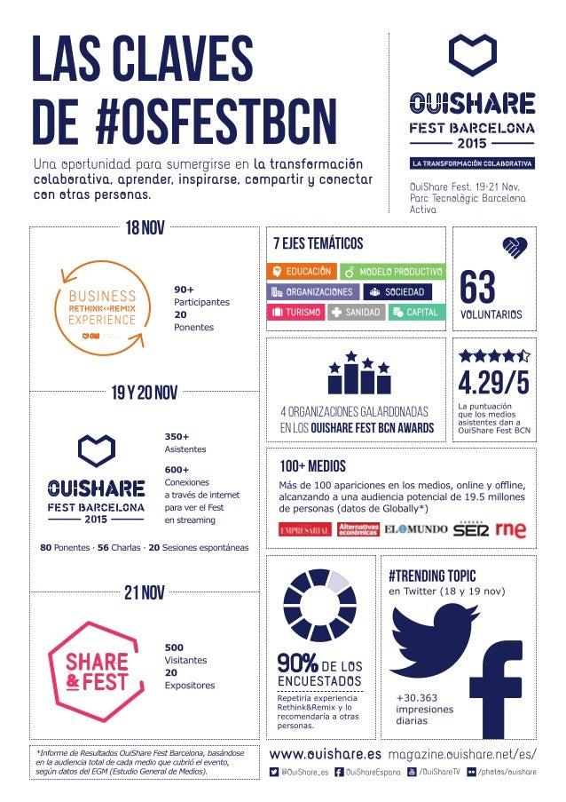 Infografia OuiShare Fest Barcelona 2015