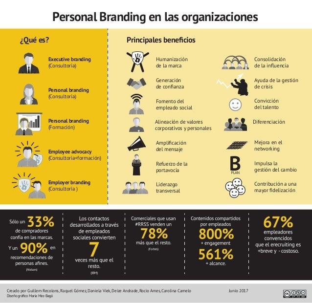 Personal Branding en las organizaciones ¿Qué es? Executive branding (Consultoría) Humanización de la marca Consolidación d...