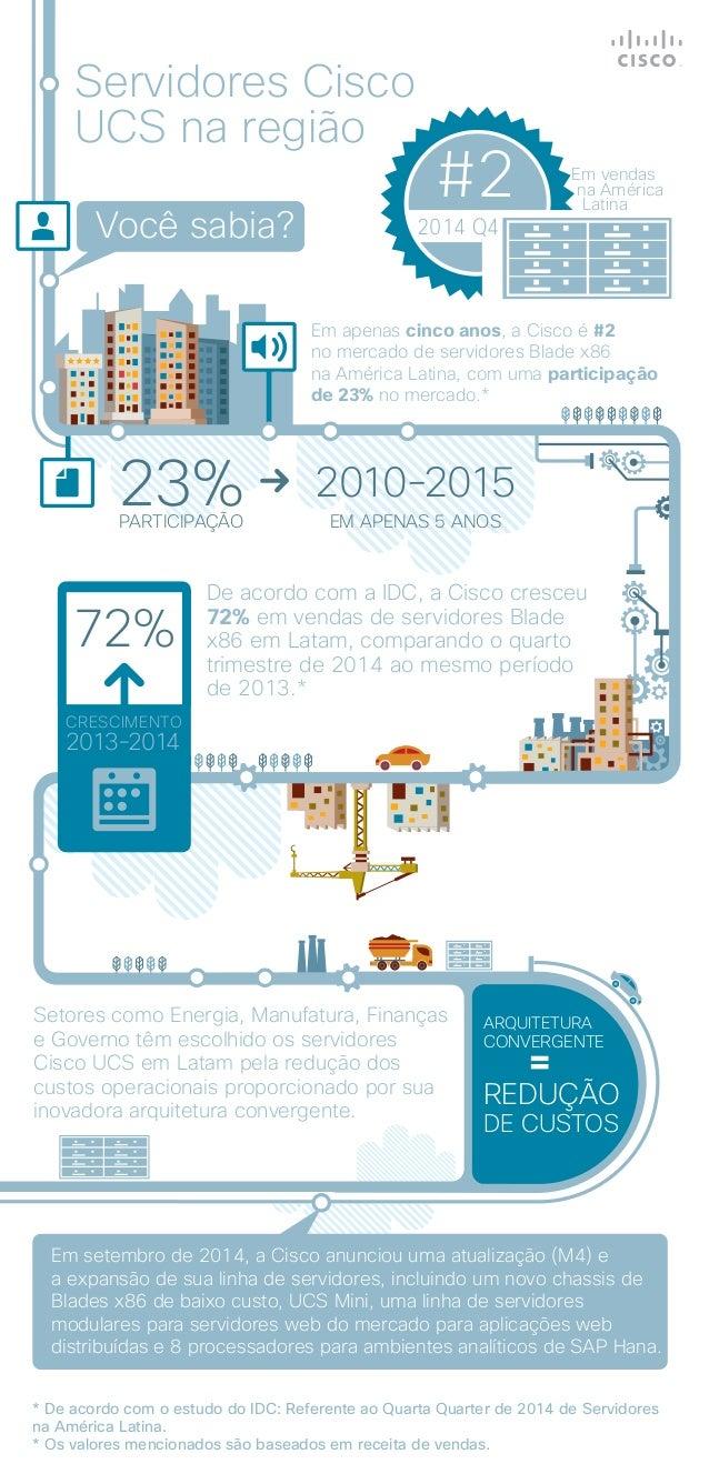 Em vendas na América Latina Servidores Cisco UCS na região Você sabia? De acordo com a IDC, a Cisco cresceu 72% em vendas ...