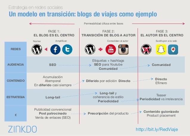 http://bit.ly/RedViaje Estrategia en redes sociales Un modelo en transición: blogs de viajes como ejemplo REDES AUDIENCIA ...