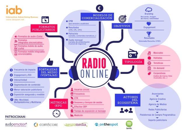 Infografia de Raddio Online de IAB Spain