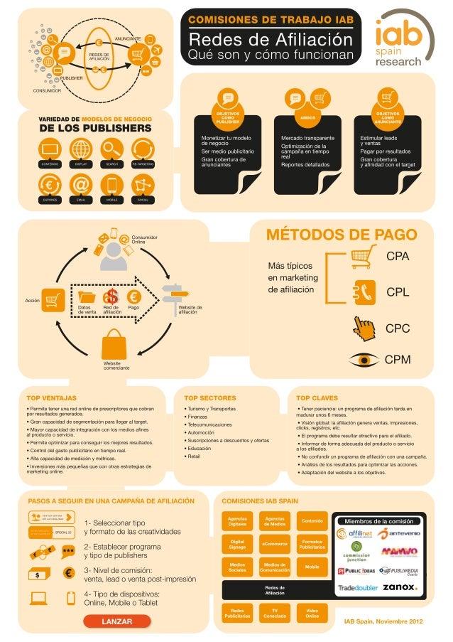 Infografia redes afiliación - IAB Spain NOV12